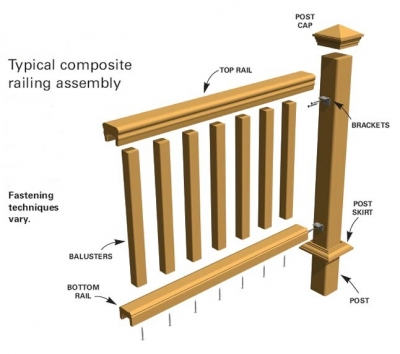 The Bottom Opening Between Lower Rail And Porch Height Of Upper Must Meet Code Requirements Measure Mark Install Both Railings To